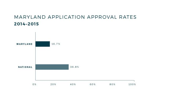 md-application-approval-rates