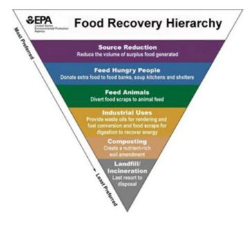 food-recovery-hierarchy